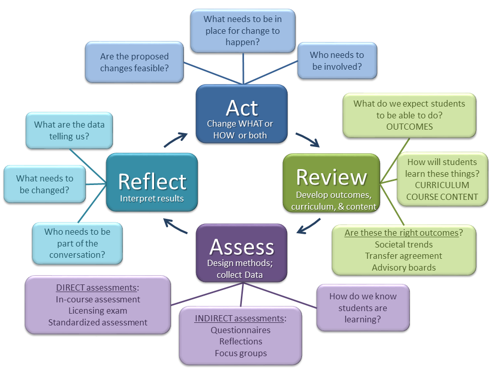 coursework assessment method Using assessment to support student learning at  assessment makes more difference to the way that students spend  the effectiveness of coursework assignments.